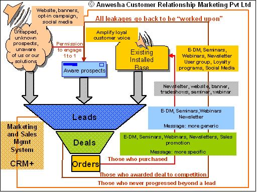 Sales cycle mapped to communication strategy and media
